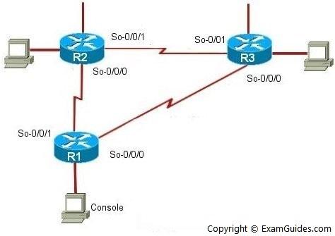 juniper Lab Exercises: Router Interface Address Configuration